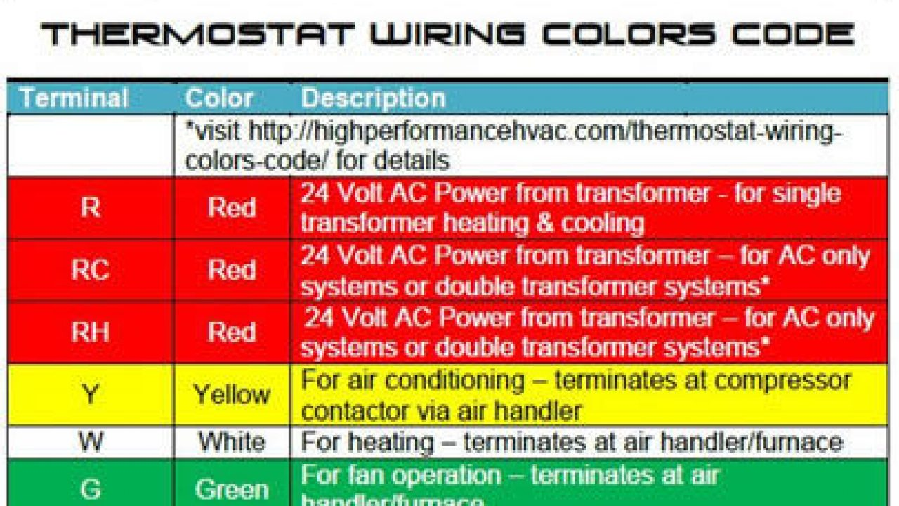 2.27 x 6 x 5 2 Cool Conventional Honeywell TH6220U2000/U T6 ... Thermostat Wiring Color Code on thermostat not working, basic code, thermostat function, 3.3k resistor color code, carrier thermostat color code, thermostat terminals, thermostat control, heating thermostat color code, ac power color code, thermostat instruction manual, thermostat white-rodgers wiringheatpump, old honeywell thermostats code, cable color code, fan motor color code, thermostat controlled switch, 4.7k resistor color code, lennox thermostat color code, thermocouple color code, 2.2k resistor color code, programmable thermostat with security code,