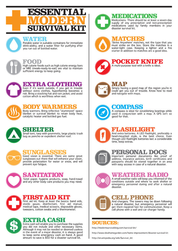 Essensial Modern Survival Equipment List (Survival Ready Blog)