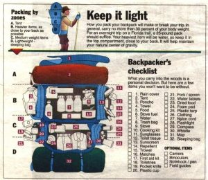 Survival Equipment List- Camping-and-Hiking-Backpack (Junk MAil Blog)